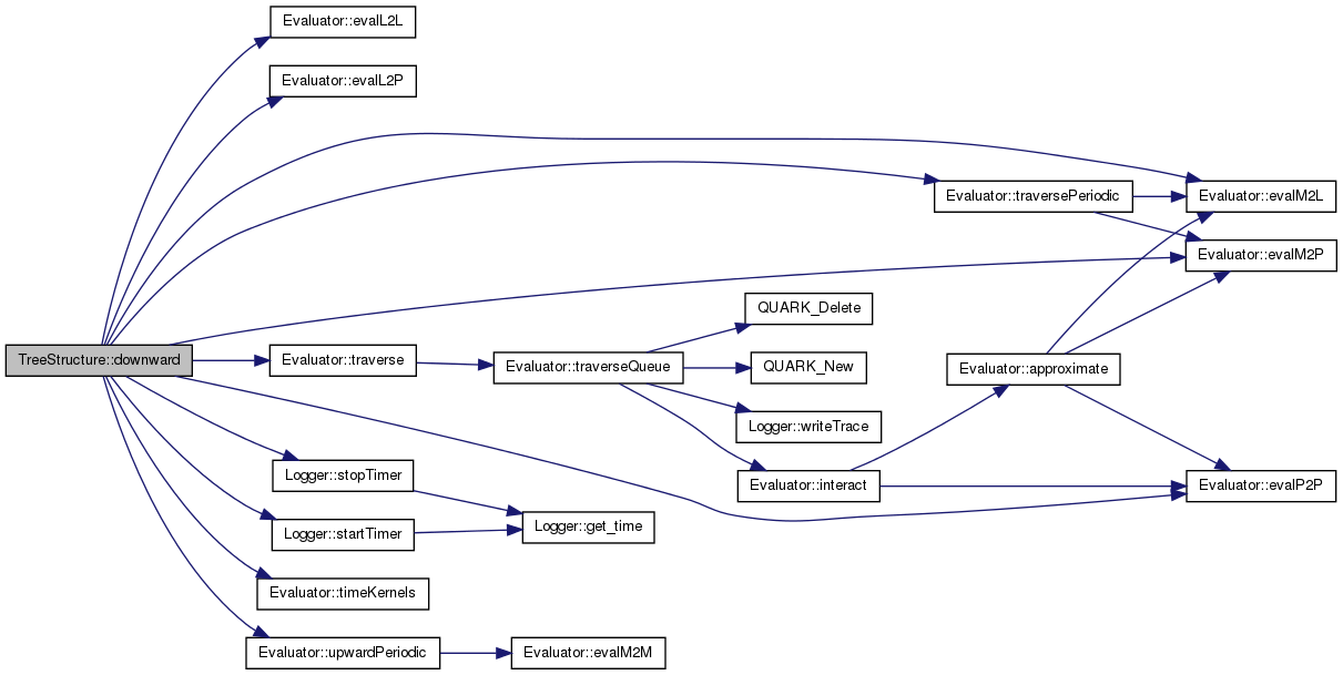 ExaFMM: TreeStructure Class Template Reference