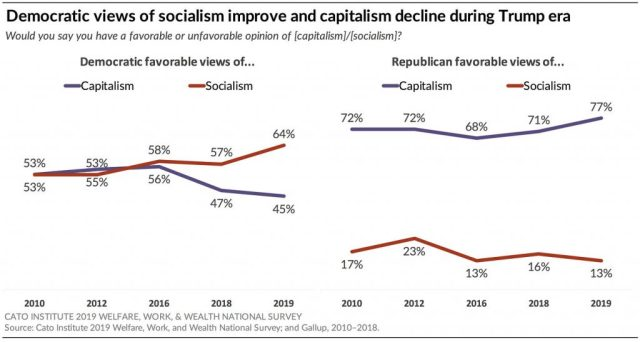 Democratic views of socialism improve and capitalism decline during Trump era.