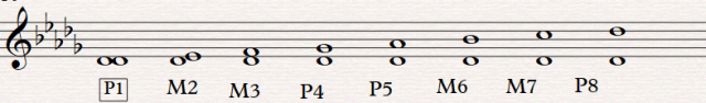 Db Major Scale Intervals