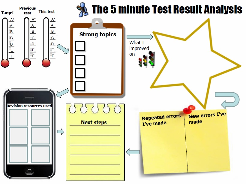 The 5-minute test review sheet (1/5)