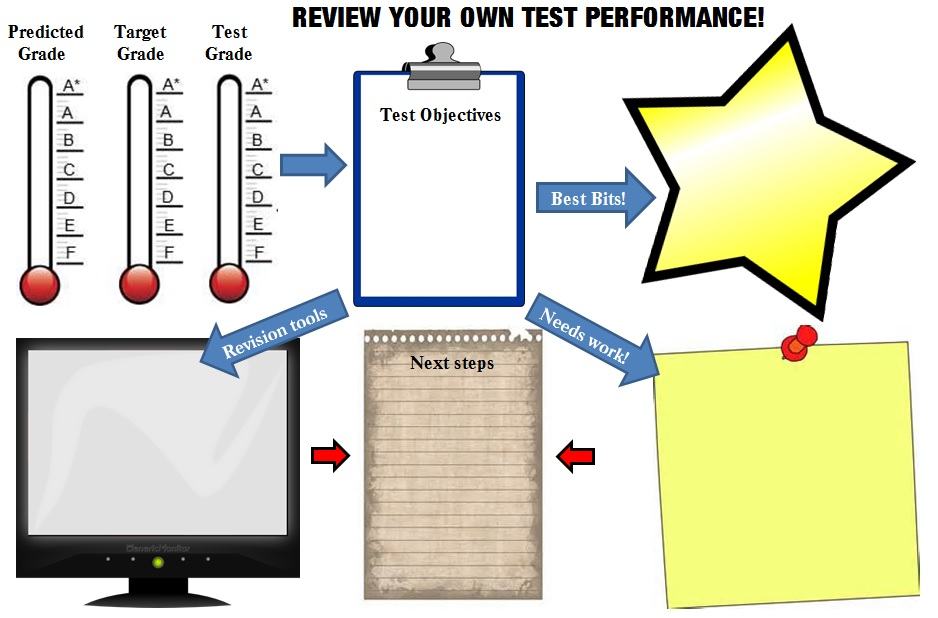 The 5-minute test review sheet (2/5)
