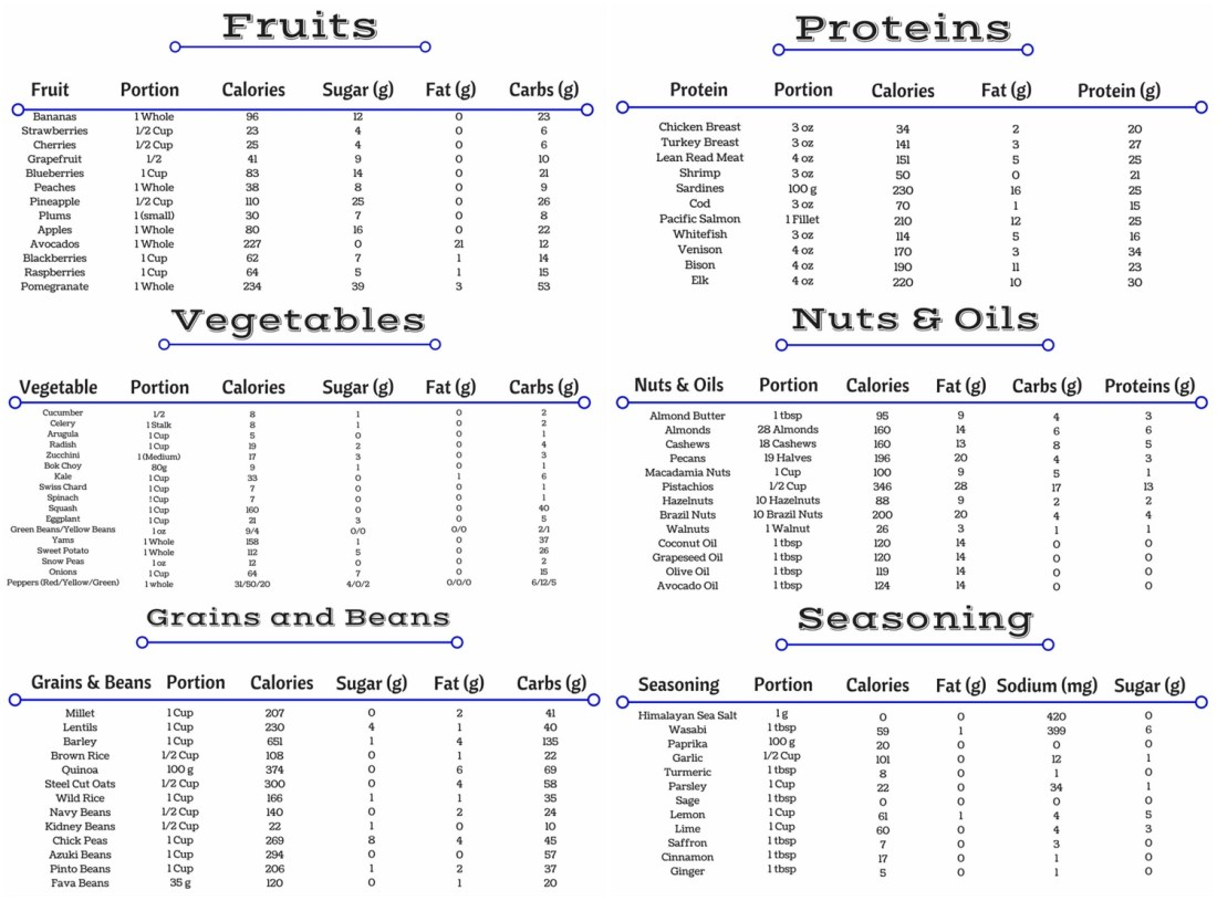 Clean-Food-Chart