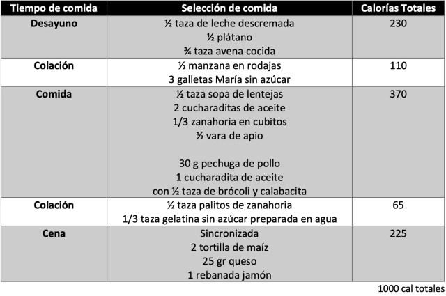 Menú correspondiente a prescolares (2 a 3 años 1,000 kcal totales)