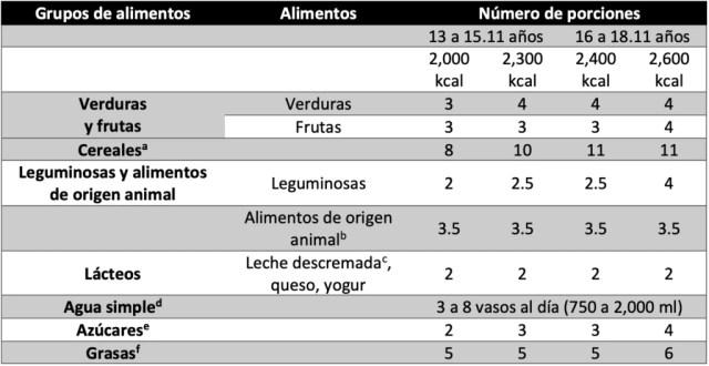 Número de porciones sugeridas por grupo de alimentos para adolescentes de 13 a 18 años de edad