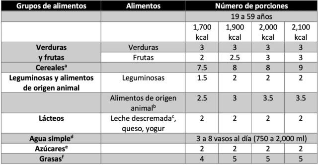 Número de porciones sugeridas por grupo de alimentos para adultos de 19 a 59 años de edad