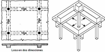 Losas reforzada 2 direcciones