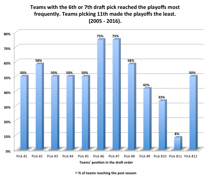 impact-of-draft-position-on-post-season-chances-in-fantasy-football