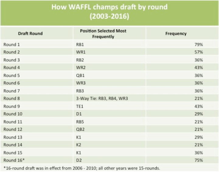 How WAFFL Champs Draft