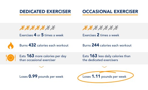 Exercise Data Food Matters