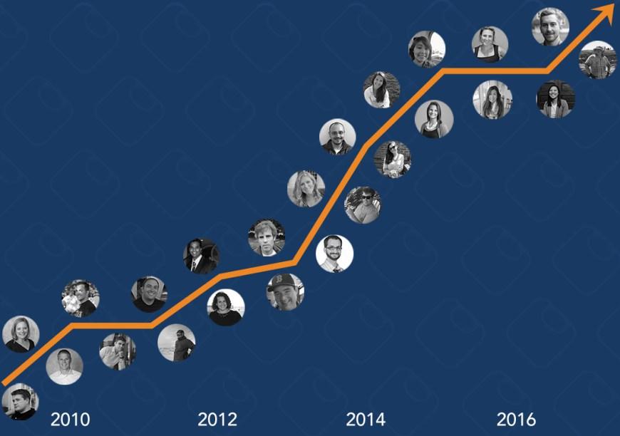employee-chart