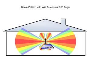 mejorar la cobertura WiFi en una casa grande - antenas hacia arriba