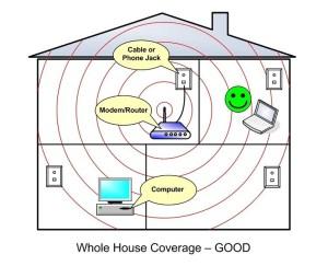 mejorar la cobertura WiFi en una casa grande - router en el centro