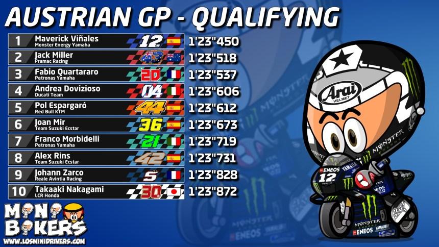Qualifying