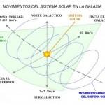 Año y Día galáctico o Cósmico.