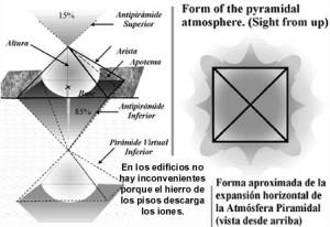 Energía piramidal y recorrido de actuación.