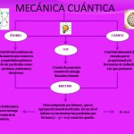 Mecánica  y física cuántica.