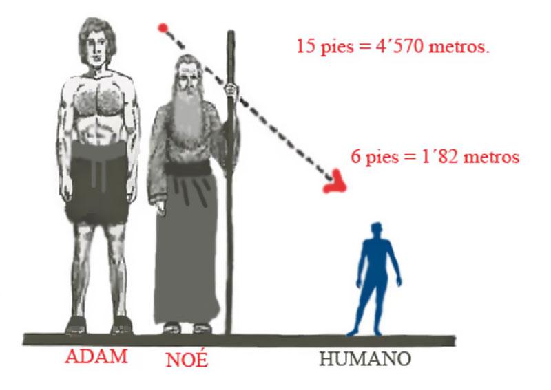 ¿Fueron los Patriarcas bíblicos de enorme tamaño, creando a los humanos a su imagen y semejanza pero de un tamaño reducido?