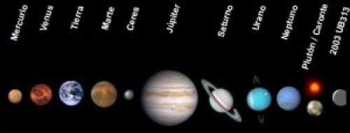 La nueva distribución del Sistema Solar.
