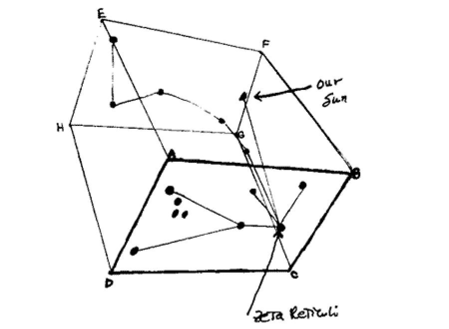 El cubo espacial de la localización de Z. Retículi.