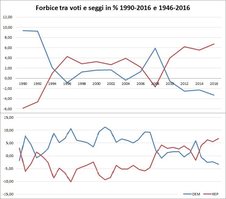 gerrymandering-usa-elezioni-democratici-repubblicani-governatori-camera-rappresentanti-fronde-truccato-polaizzazione-seggi-partiti-trend