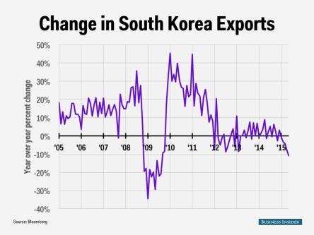 south-korea-export-change-chart
