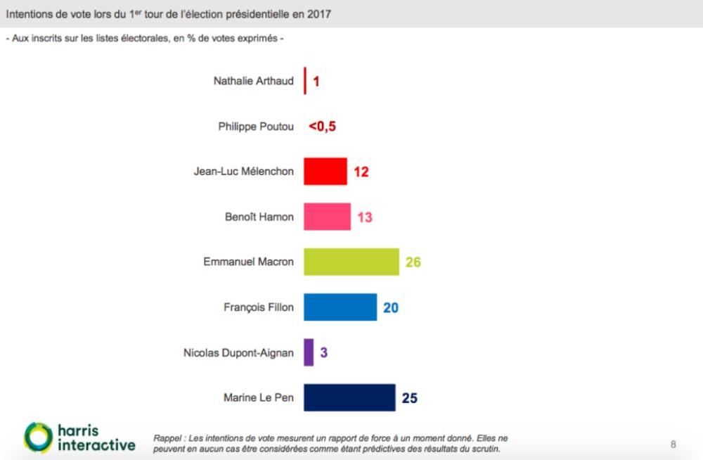 Grafico elezioni Francia intenzioni di voto