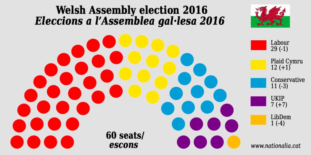 Plaid Cymru - Galles - Brexit - indipendentismo - partito - europeista - sinistra - elezioni - 2017 (2)