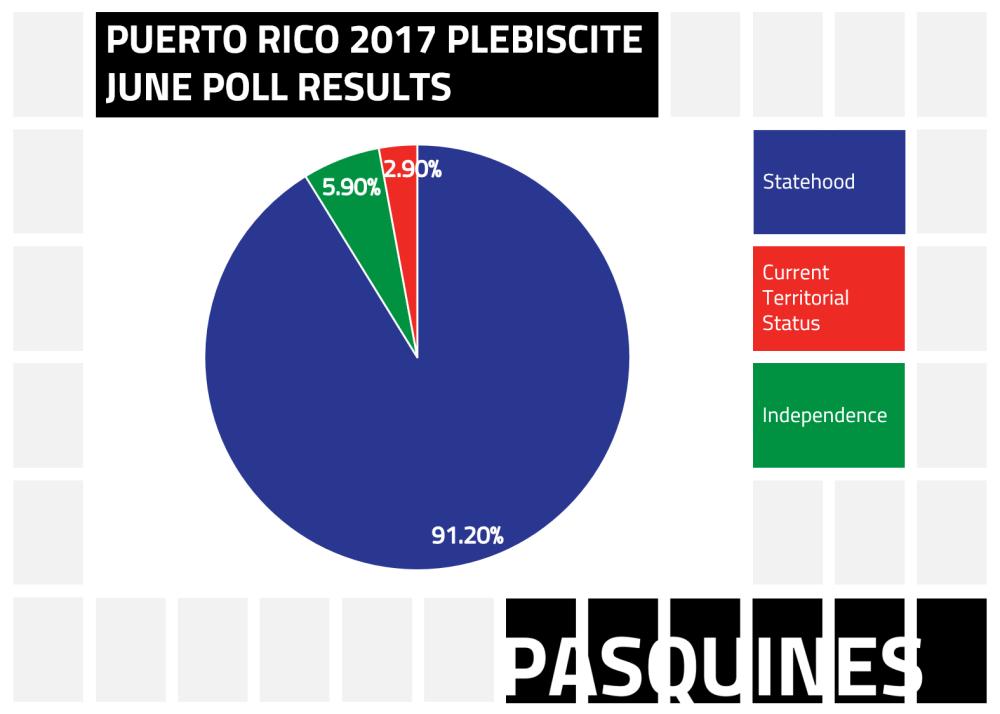 Pasquines_Plebiscite_2017_results
