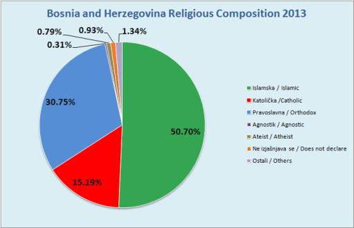 BiH_2013_Religion