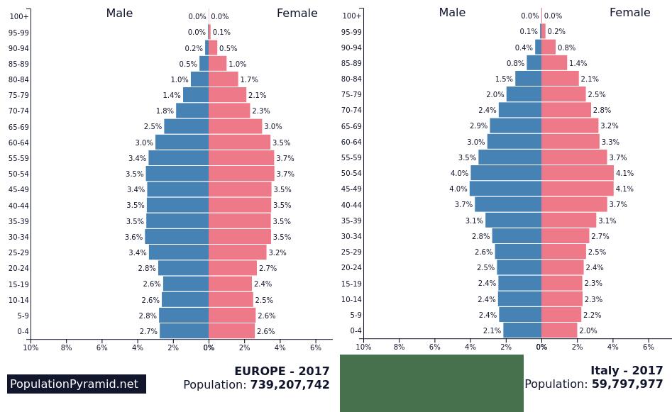 Piramide-popolazione-Europa