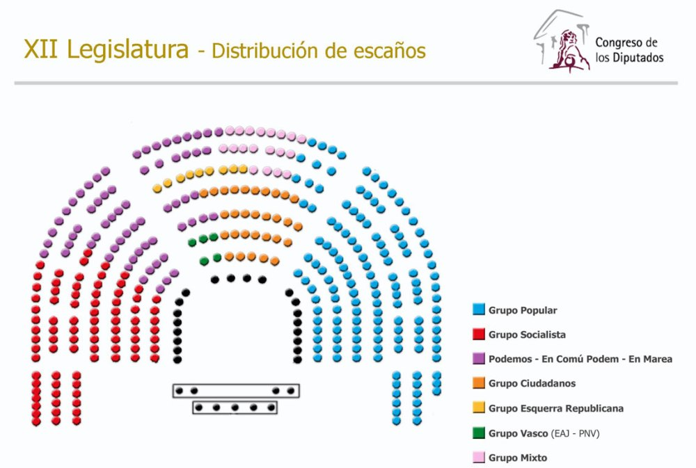 distribuciongruposcongreso.jpg