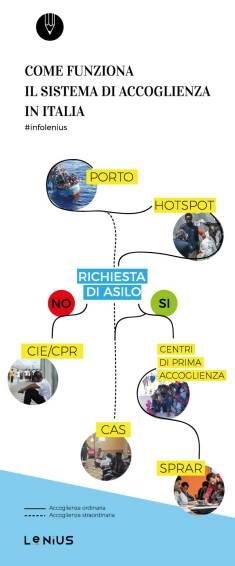 sistema-accoglienza-italia