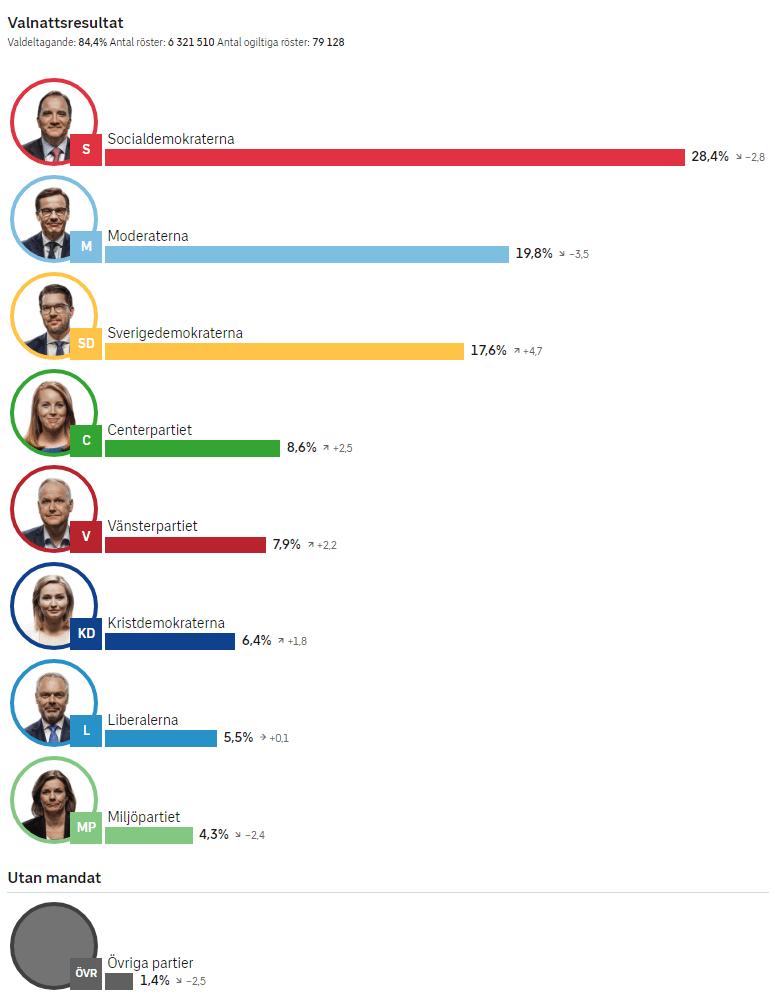 Svezia-elezioni-voto-voti
