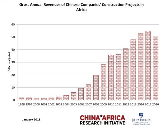 construction revenues