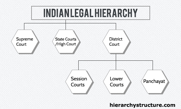 Indian-Legal-System-Hierarchy