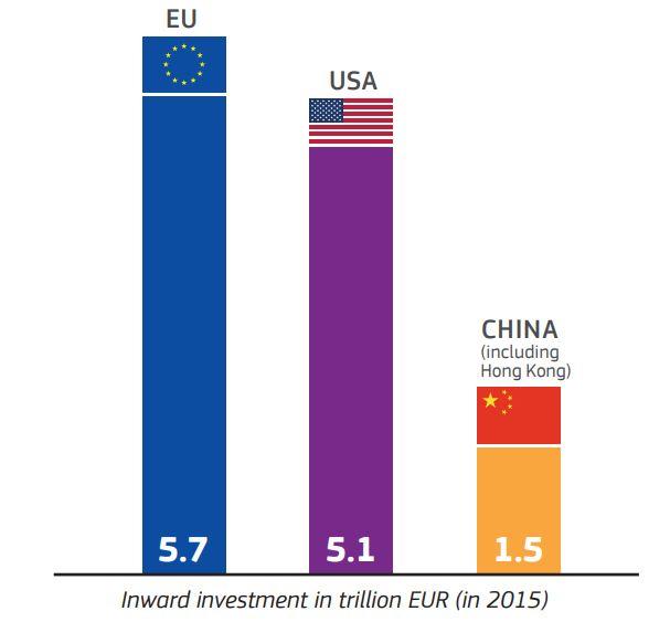 inward investment eu