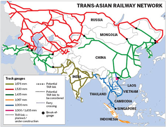 Trans-Asian-Railway