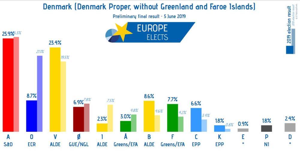 preliminary results denmark