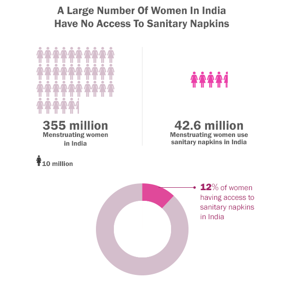 Only-12-of-Indias-menstruating-women-have-access-to-sanitary-napkins