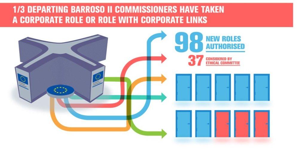 Totale nuovi impieghi Commissione Barroso