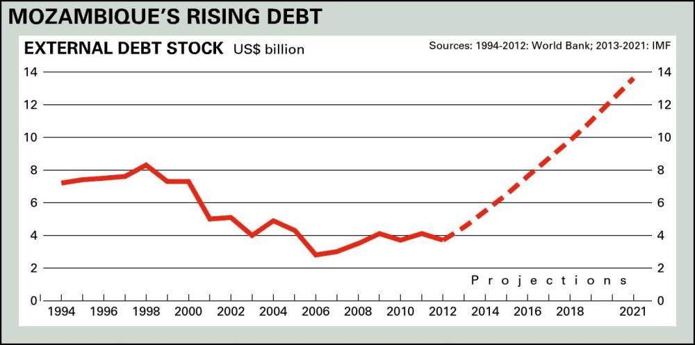 Debito crescente Mozmbico