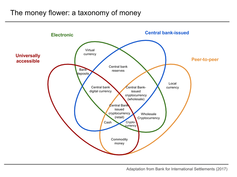 taxonomy of money