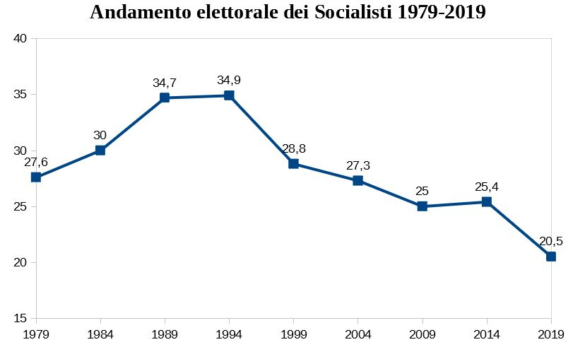 andamento_elettorale_socialisti