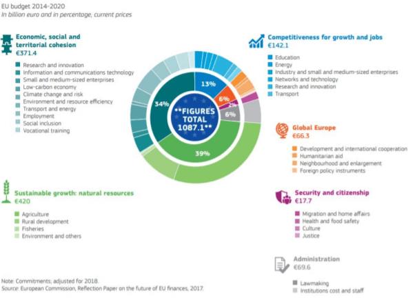 MFF 2014-2020, credits: European Commission