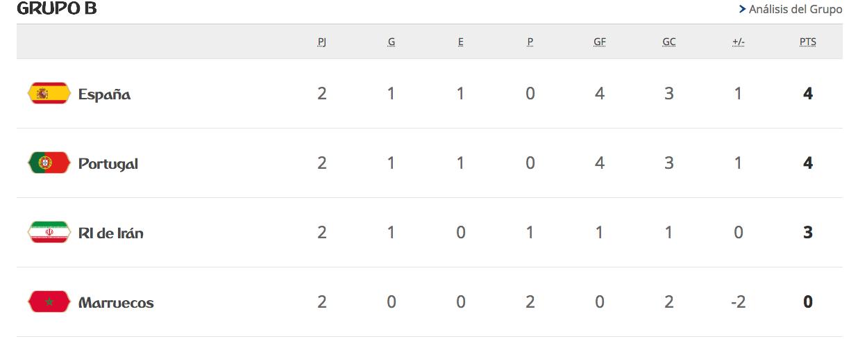 Mundial 2018, Rusia 2018, Fase Grupos, Ultima Jornada