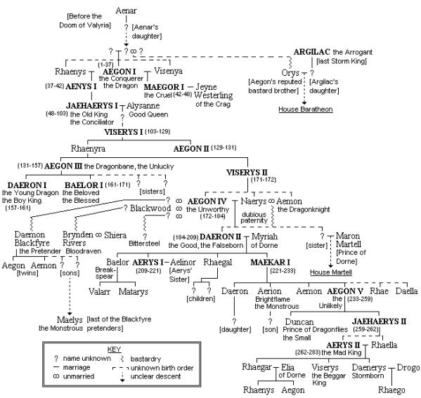 Arbol Genealogico Completo de los Targaryan