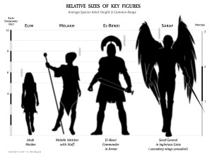 Comparative Sizes of Creatures in the Woebegin Universe