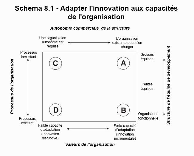 Le dilemme de l'innovateur