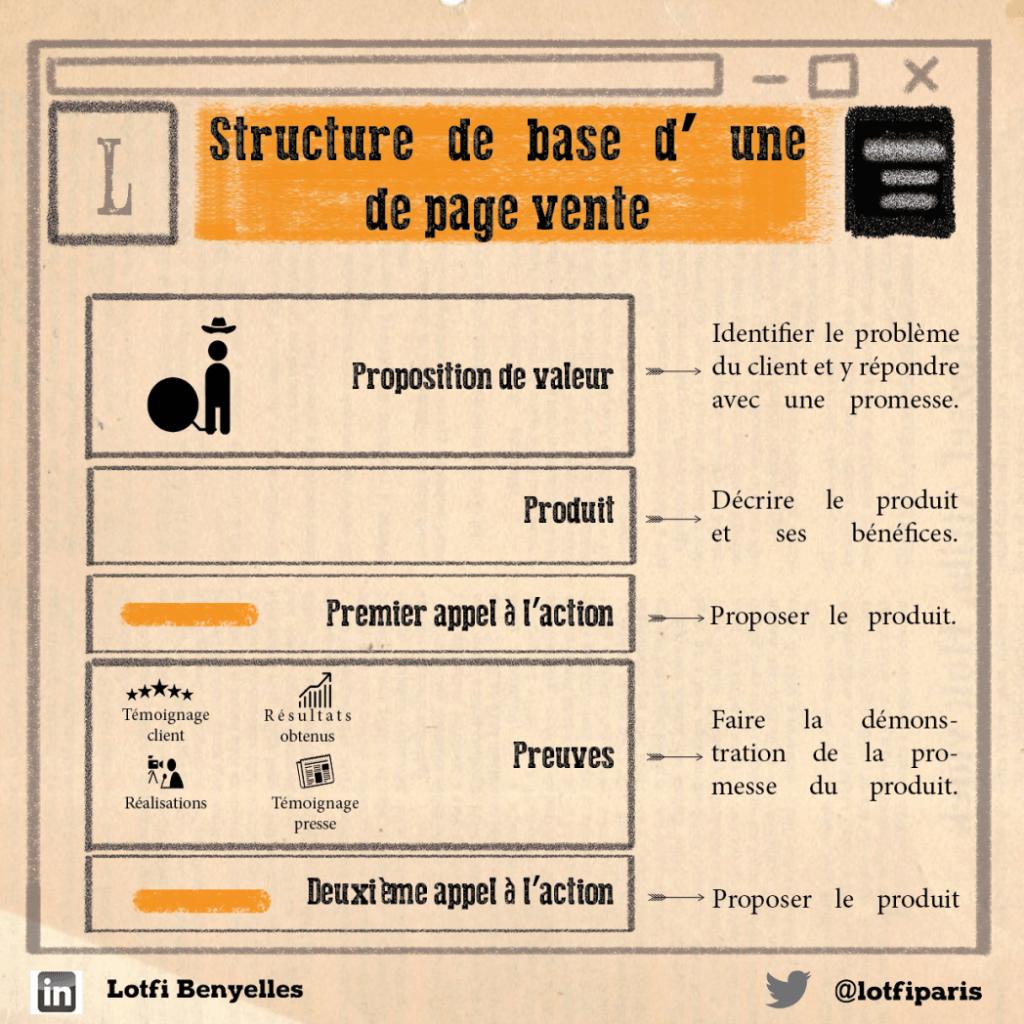 La structure d'une page de vente
