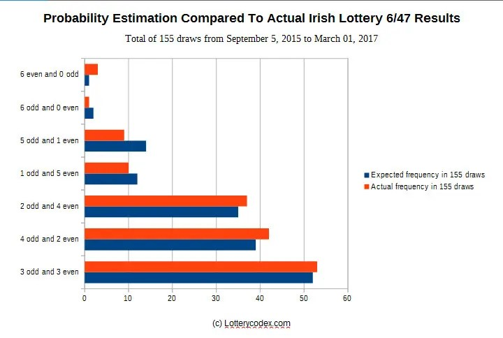 Lottery Calculator: Knowing the Best Lotto Combinations